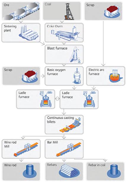 ArcelorMittal Zenica - Bars & Rods